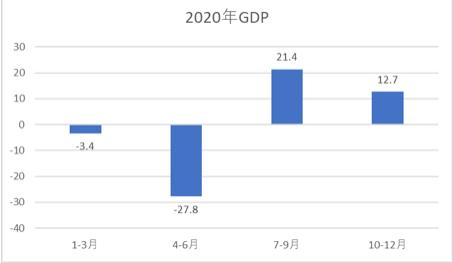 2020年の日本のGDP推移のグラフ