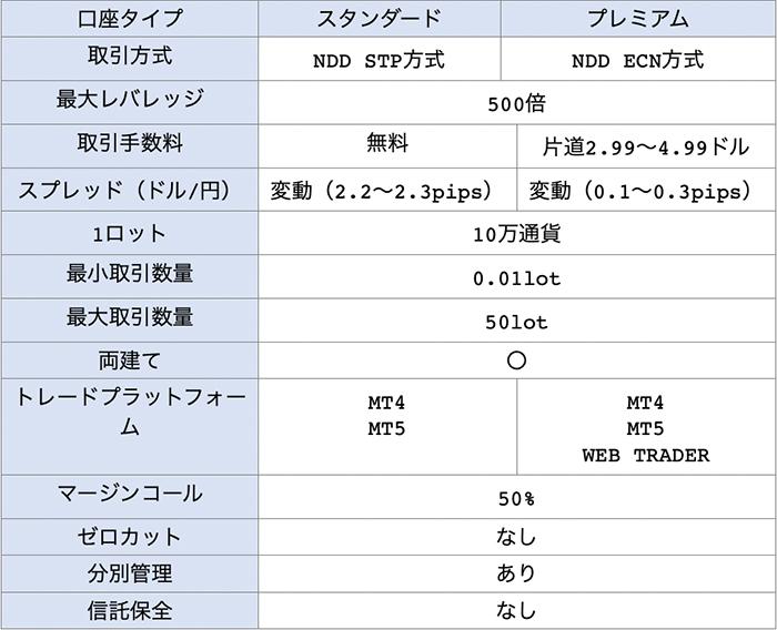FXDDの2種類の口座タイプとその詳細な内容一覧表