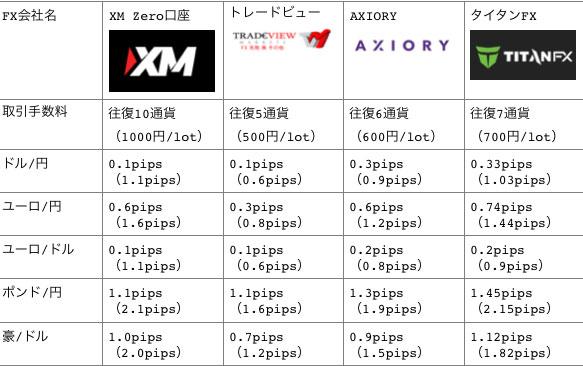 海外FX4つの会社の取引コスト比較表