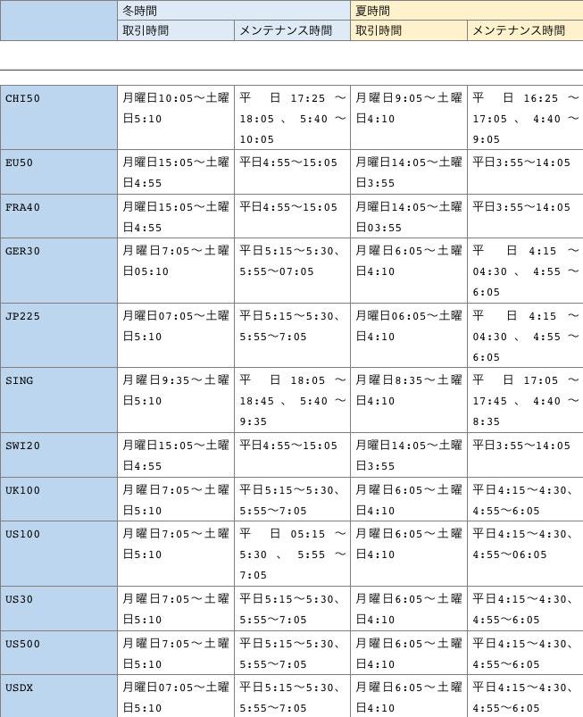 各国の株価指数の取引時間