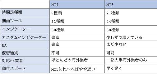 MT4とMT5の機能の比較一覧