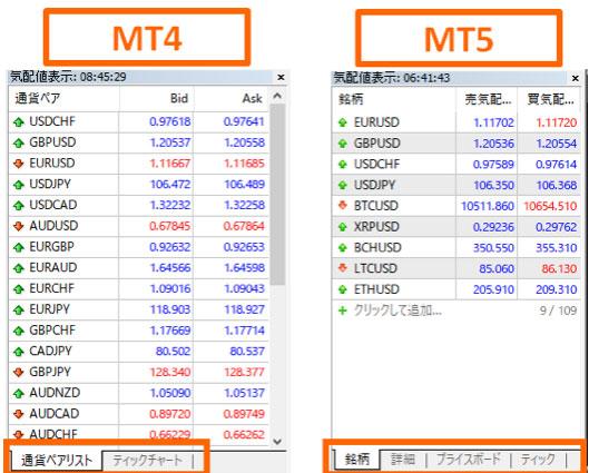 MT5では気配値表示ウィンドウのタブが2個から4個に増えている