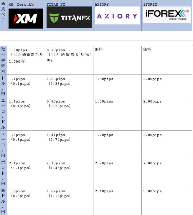 海外FX4業者のスプレッド比較一覧