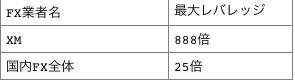 XMと国内FX業者の最大レバレッジ比較表