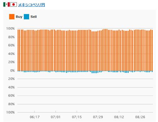 メキシコペソ/円のポジション比率