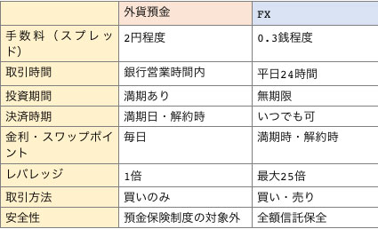 外貨預金とFXを手数料、取引時間など8項目を徹底比較