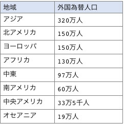 世界の地域別外国為替取引を行っている人口