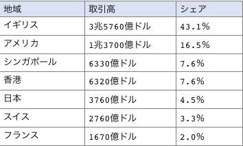 国別1日あたりの外国為替取引額