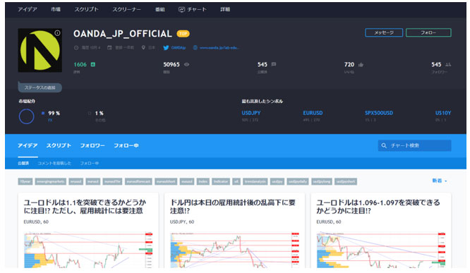 OANDAジャパンの公式レポート