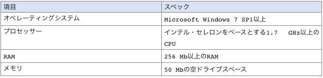 XM推奨のMT4システム要件