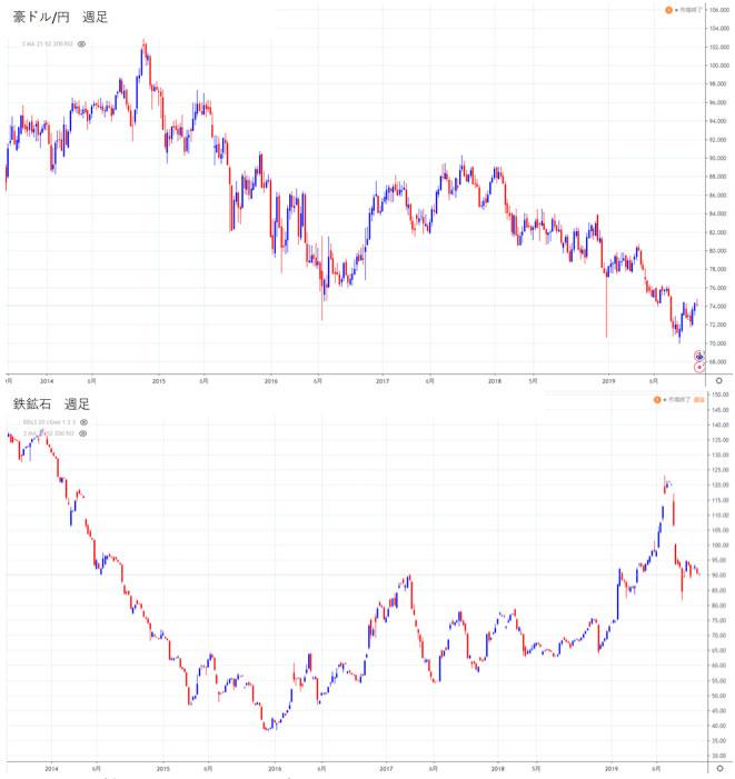 豪ドル/円の週足チャートと鉄鉱石の週足チャート