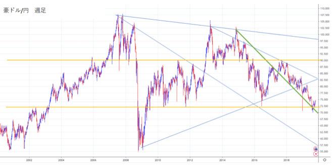 豪ドル/円の週足チャートから2020年の見通しを立てる
