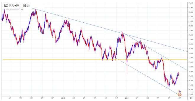 NZドル/円の日足チャートから2020年の見通しを立てる