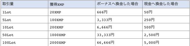 Eliteステータスの場合のボーナス還元率一覧表