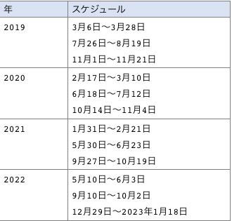 2019年以降の水星逆行スケジュール