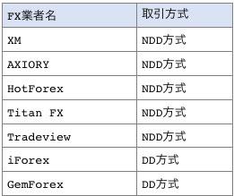 海外FX業者の取引方式一覧