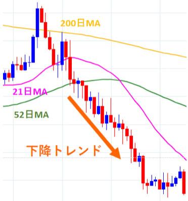 ユーロ/円30分足の下降トレンド