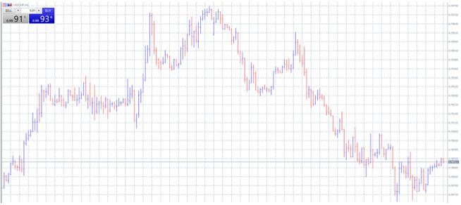 背景色を白、上昇線を青、下降線を赤に変更したチャート