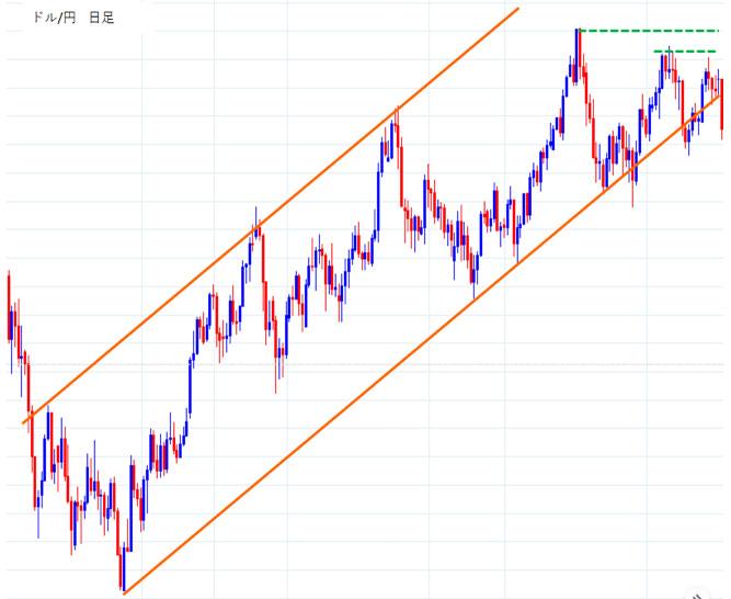 ドル円日足上昇トレンド
