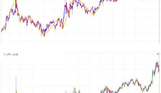 ドル円3分足チャートに波形を書いてみた。