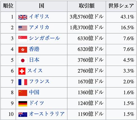 2019年国別1日当たりの外国為替市場取引高