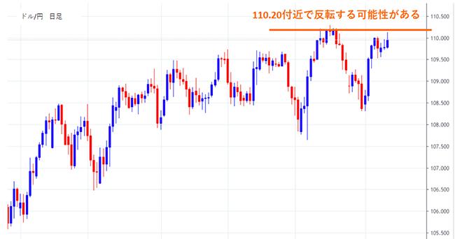 ドル円日足。110.20付近で反転する可能性あり。