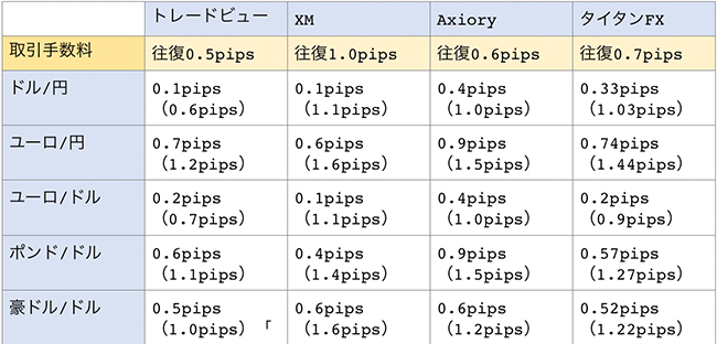トレードビュー、XM、Axiory、タイタンFXの取引手数料比較一覧表