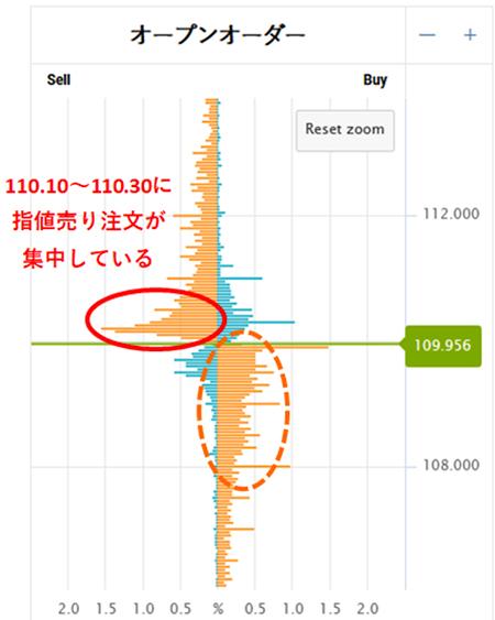 オープンオーダーの110.10~110.30に指値売り注文が集中している。