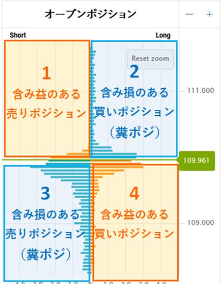 オープンポジションの4つのグループ