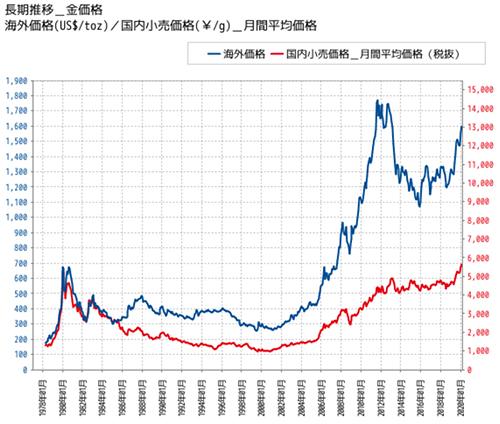 過去40年間の金相場の値動き