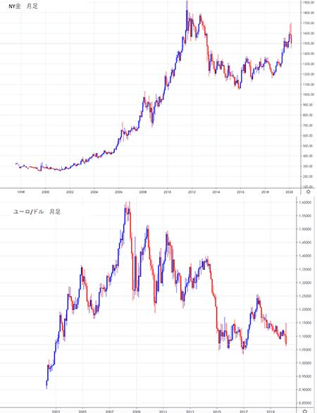 金価格とユーロ/ドルの相関関係のチャート