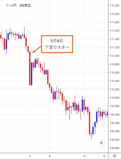 2019年5月6日のドル円チャート。トランプ砲により下落。