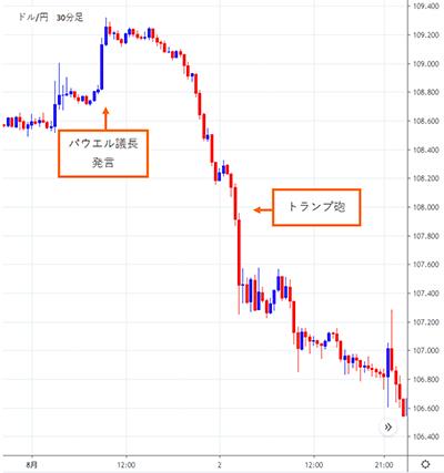 2019年8月2日ドル円チャート。トランプ砲により下落