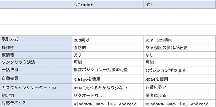 cTraderとMT4の違い比較表