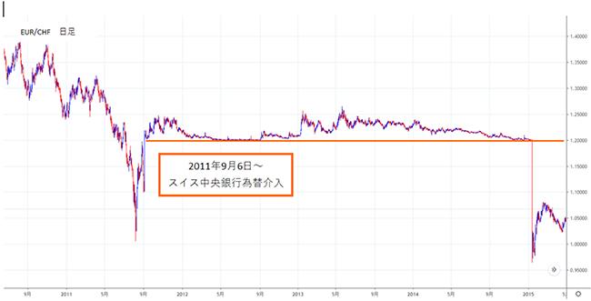 スイス中央銀行が為替介入していた当時のユーロ/スイスフランのチャート