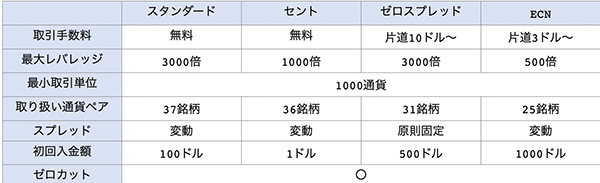 FBSの口座種別と比較一覧表
