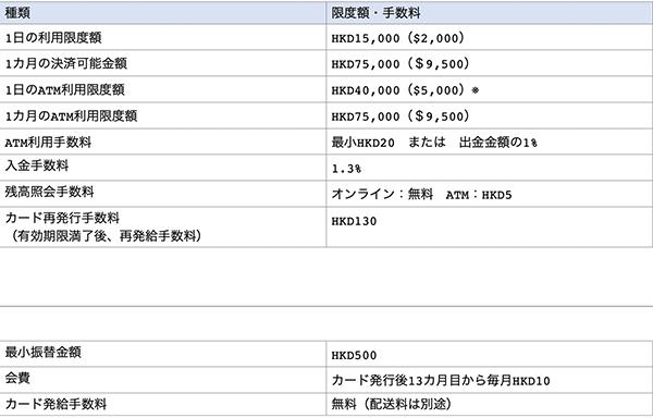 STICカードの利用限度額や手数料i一覧表