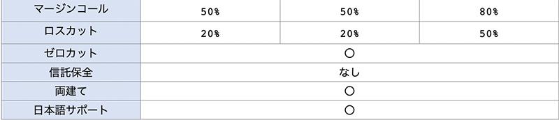 トレーダーズ・トラストの3種類の口座比較一覧表2