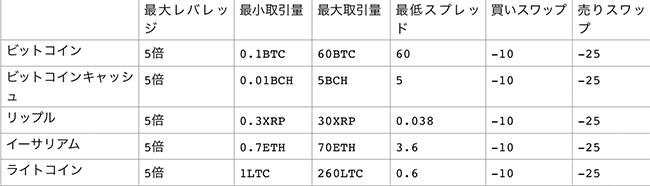 XMでの仮想通貨の取引条件