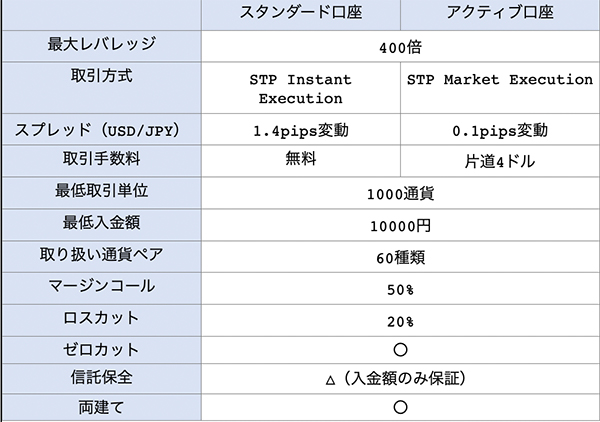 ディールFXのスタンダード口座とアクティブ口座の比較一覧表