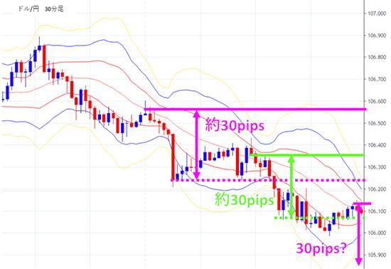 pipsを使って値動きを予測しているドル円チャート