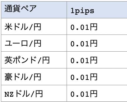 クロス円の通貨ペアと1pips幾らかの一覧表1