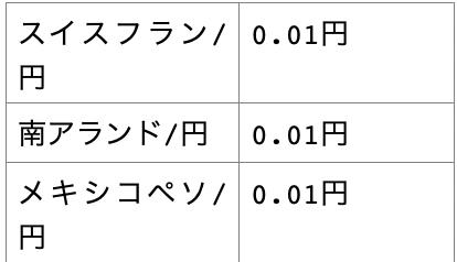 クロス円の通貨ペアと1pips幾らかの一覧表2