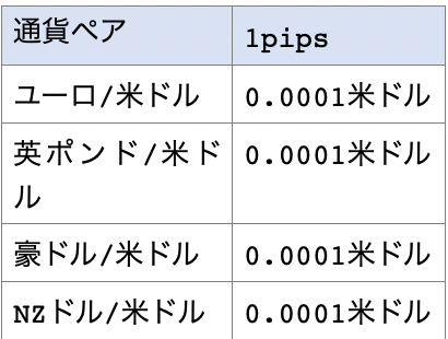 ドルストレートの通貨ペアと1pips幾らかの一覧表