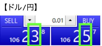 クロス円は小数点第2位の数字