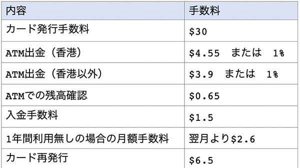 eZpayカードの手数料一覧表