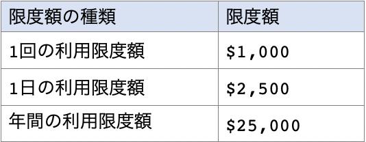 eZpayカードの利用限度額一覧表