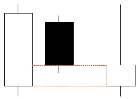 1本目が陽線のはらみ足なら2本合わせると陽線のとんかちになる
