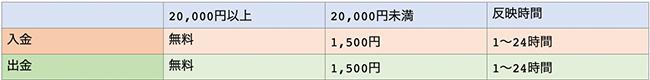 curfexの入出金手数料一覧表
