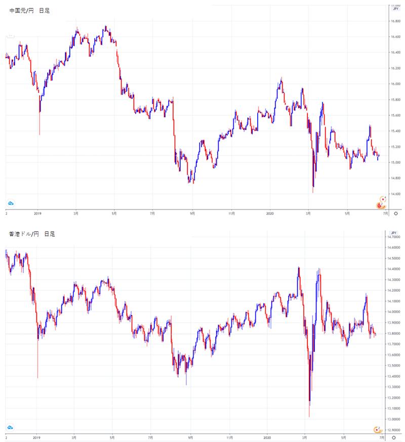 中国元/円、香港ドル/円の日足チャート